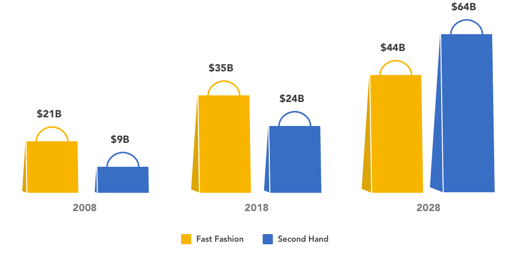secondhand_projected_to_grow_to_nearly_1_5x_-the_size_of_fast_fashion